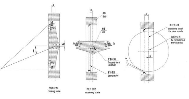 杆秤的结构分析